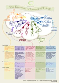 Evolution of the Internet of Things   Internet of Things   infographic : 1   ram2013