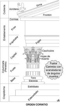 Orden corintio (esquema)