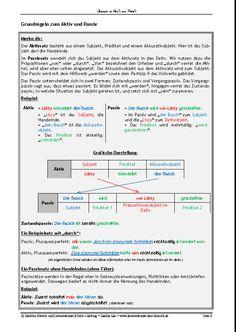 Deutsch Language, Learn German, Aktiv, Germany, Education, Learning, German Language, Sentence Building, Upper Elementary