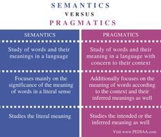 Small chart and article comparing semantics and pragmatics to help clear up confusion between the two terms. Speech Language Pathology, Speech And Language, Writing Words, Writing Tips, Teaching English, Learn English, Psychology Notes, Literary Theory, Research Writing