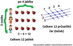 násobilka tabuľka | free-online Multiplication, Math, Triangle, Free, Early Math, Math Resources