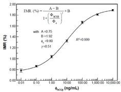 Figure 4 Calibration curve of IMR signals against hCG β concentrations (R2=0.999).