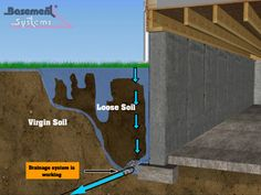 Drainage Breakdown from Hydrostatic Pressure