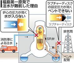 早い段階で原子炉への注水に向け、ベント(排気)をしようとしたのに、配管の途中にある安全装置の設計が悪く、対応が遅れる