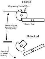 Bildresultat för Crossbow triggers