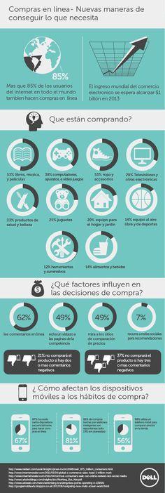 Compras online #infografia #infographic #ecommerce