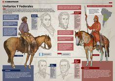 Unitarios y Federales. Algunas características de estos partidos.