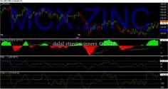 Dalal street winners blog: mcx zinc levels for April 2015