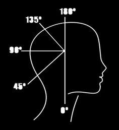 proyeccion grados corte de cabello