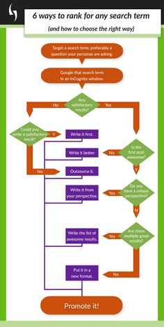 #SEO infographic: 6 ways to rank for any #search term (and how to choose the right way)