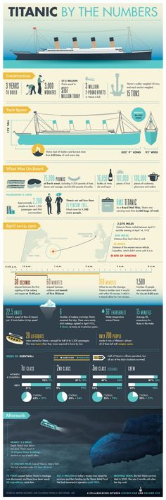 "Titanic Facts: The sinking of the Titanic has gone down in history as one of the greatest follies of all time: the ""unsinkable"" ship was swallowed whole by the vast Atlantic ocean on its maiden voyage. This great graphic shares many of the facts about the Titanic. #titanic"