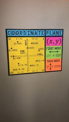 A perfect classroom decoration for any math class! This 4 Quadrant Coordinate Plane Poster will help you with graphing points on the coordinate plane! Math Wall, Math Word Walls, Math Charts, Math Anchor Charts, Algebra Activities, Math Resources, Science Activities, Science Experiments, Math Teacher