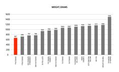 Cervélo Engineering Field Notes: Comparing Weight – Industry Standards Pt 1