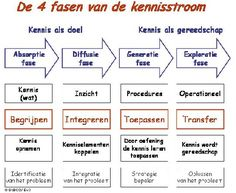 ZNO kennisstroom 4 fasen website StiBCO Adhd Odd, Van, Education, Website, Colors, Theory, Colour, Onderwijs, Vans