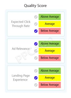 What is a Good Quality Score? How to Improve It Quickly Online Marketing, Digital Marketing, Google Ads, Data Analytics, Suddenly, Cliff, Pay Attention