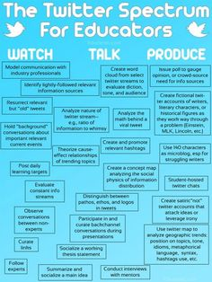 25 manières d'utiliser Twitter en classe via 25 Ways To Use Twitter In The Classroom By Complexity  http://erdelcroix.tumblr.com/post/28651606450/25-manieres-dutiliser-twitter-en-classe-via-25