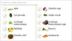 Cada semana, preparamos una diferente selección de las mejores frutas y verduras ecológicas de temporada, tenemos también otros productos básicos ecológicos, alubias, atún, garbanzos, macarrones, arroz, espaguetis, lentejas y tomate frito. ¡Compre esta fruta y verdura ecológica hoy y te la llevamos gratis a donde tu quiéras!  www.freshvana.com