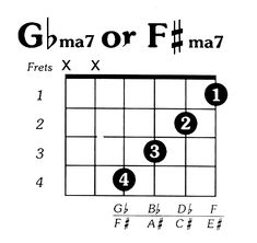 Guitar Power Chords, Guitar Chords And Scales, Guitar Chords For Songs, Ukulele Chords, Guitar Tips, Basic Guitar Lessons, Piano Lessons, Music Lessons, Guitar Chord Progressions
