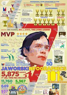 Robert Jaworski Infographic