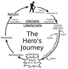 El viaje del Héroe, comienza con el vagabundo, de la incertidumbre a la plenitud