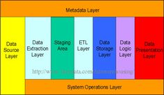 Illustration of different layers in a data warehouse architecture.