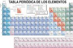 Simbolo del hidrogeno la tabla peridica de los elementos de hidrogeno tabla periodica buscar con google urtaz Images