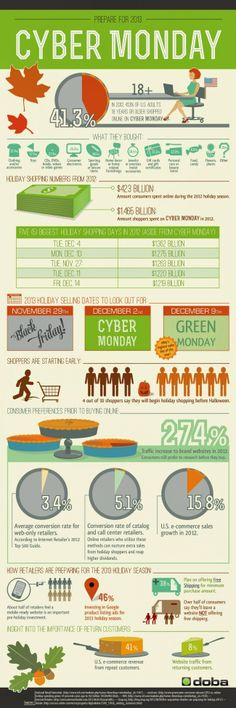 Preparing For Cyber Monday - Infographic  The increasing ease and popularity of online shopping has given way to the rise of a new shopping holiday, aptly named Cyber Monday. Cyber Monday is the Black Friday for e-commerce; online stores offer huge discounts on a wide variety of products for one day only. In fact, it has become so big that $1.465 billion was spent Cyber Monday alone in 2012.