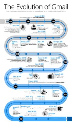 Evolution of #Gmail Infographic