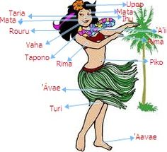 here = amor tupuna = antepasados poti = niña varua = espiritu vai = agua fenua = tierra inu = beber orohena = montaña vahine = mujer tane =...