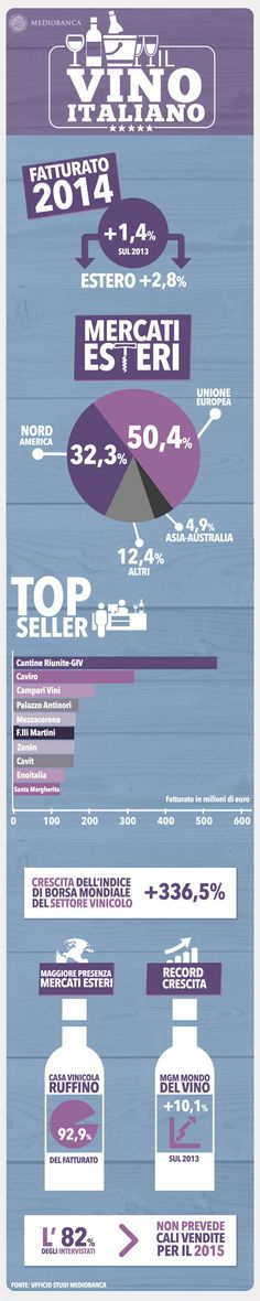Il vino italiano cresce grazie all'export: infografica su Sturtupitalia