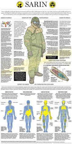 Sarin Chemical Warfare Nerve Agent