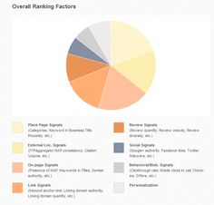What Are The Local SEO Ranking Factors?  [Report]