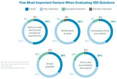 Trend zur Konvergenz bei VDI