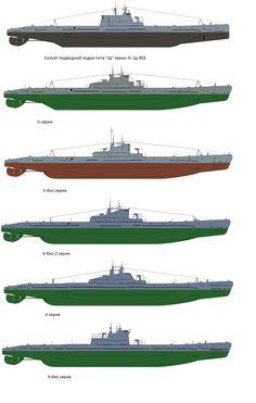 Russian Submarine's