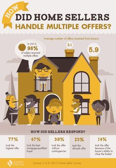 How did home sellers handle multiple offers? #realestate #infographic