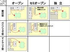 「キッチン レイアウト」の画像検索結果