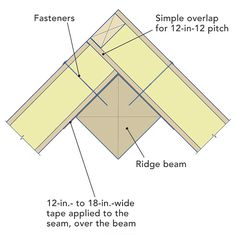 "Sealing seams in a home's thermal envelope is crucial for ensuring airtightness. Houses built with structural insulated panels (SIPs) require unique methods of air-sealing, which senior editor Martin Holladay describes in this issue's ""Energy-Smart Details."" Sealing a simple seam requires a combination of spray foam, caulk, and acrylic-based tape. Holladay also describes how to seal the seam when SIP panels used on a roof come together at a wide beam, and when they come toge..."