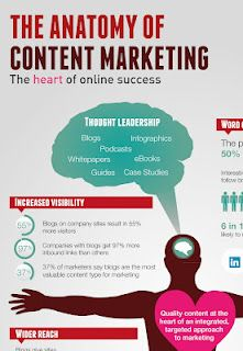 Anatomy of Content Marketing: The Heart of Online Success (infographic)
