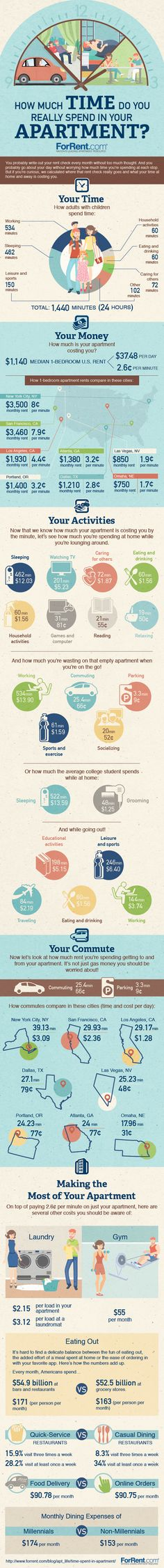 How much Time Do you Spend in Apartment? #Infographics