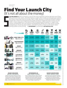 This infographic, from the February issue of Inc., shows just how much an office space, an apartment, and your first programmer is going to cost you in various cities around the U.S.