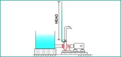 Knowing more about the discharge head of a #centrifugal_pump