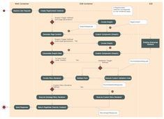 UML Activity Diagram - Snap in Process