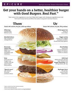 Us vs. Them: Healthy Burgers at Home. I want to know, what are your healthy burg. Us vs. Them: Healthy Burgers at Home. I want to know, what are your healthy burger hacks? Burger Mix, Good Burger, Gourmet Burgers, Burger Recipes, Epicure Recipes, Healthy Recipes, Burger Seasoning, Big Burgers, Street Food