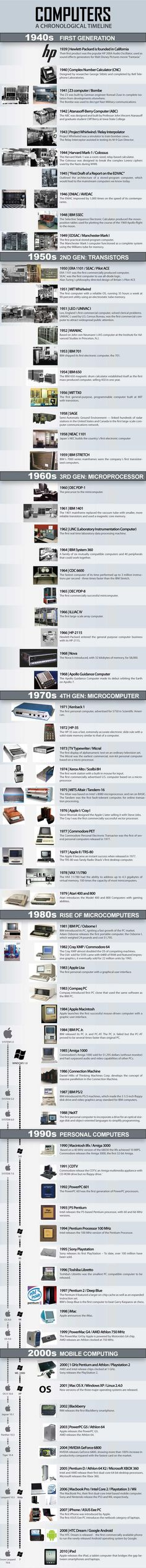 Infographics: Modern Computer Timeline 1940-2010 including mobile computing | | Daily OMG Facts