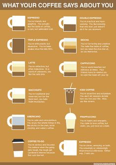 what your coffee says about you. Mocha, Latte, Cappuccino, and Frappuccino :) Coffee To Go, I Love Coffee, Coffee Break, Iced Coffee, Coffee Drinks, Coffee Cups, Black Coffee, Coffee Girl, Coffee Talk