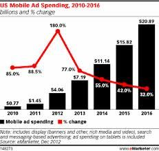 US Mobile AD Spending 2010-2016