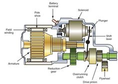 The starter motor is an electric motor that rotates your engine in order to allow the spark and fuel injection systems to begin the engine's operation under its own power. Car Starter, Starter Motor, Gear Wheels, Battery Terminal, Engine Start, Safety Switch, Ignition System, Fuel Injection, Electric Motor
