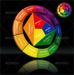 Colour Theory  Google Search  Infographics And Visualisations
