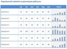 Wykresy w komórkach Excela na blogu praktykatrenera.pl