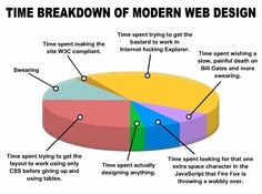 Breakdown of Modern